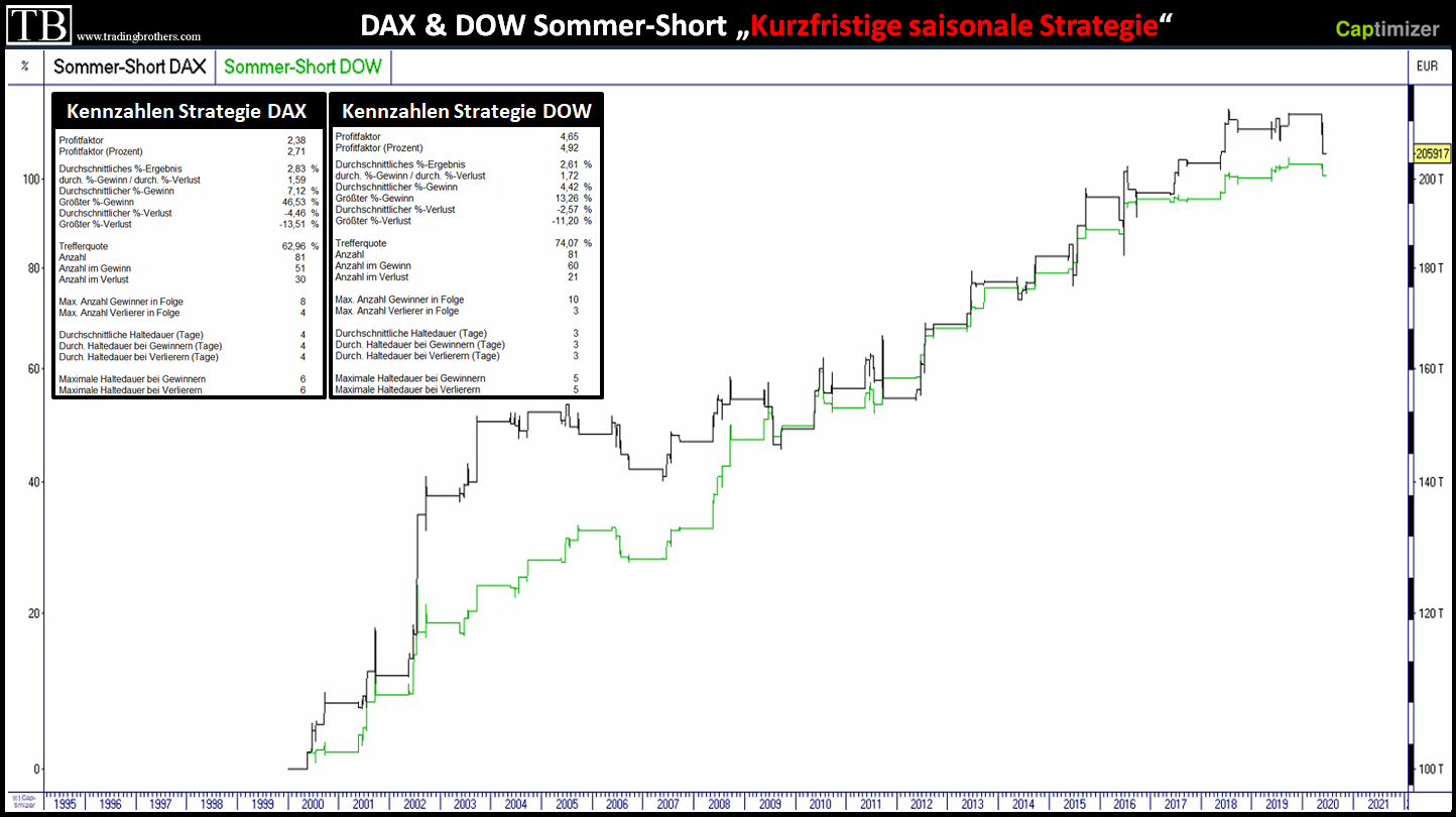 DAX Dow Jones Sommer Short saisonale Strategie