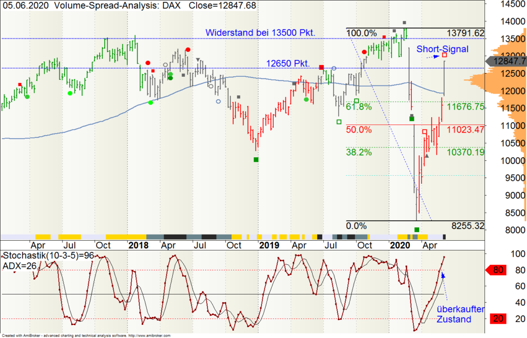 DAX-Wochen-Chart mit Volume-Spread-Analysis