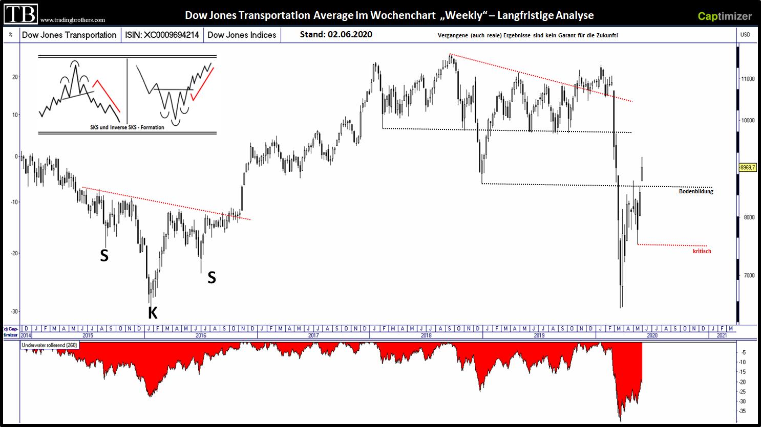 Dow Jones Transportation Chartanalyse