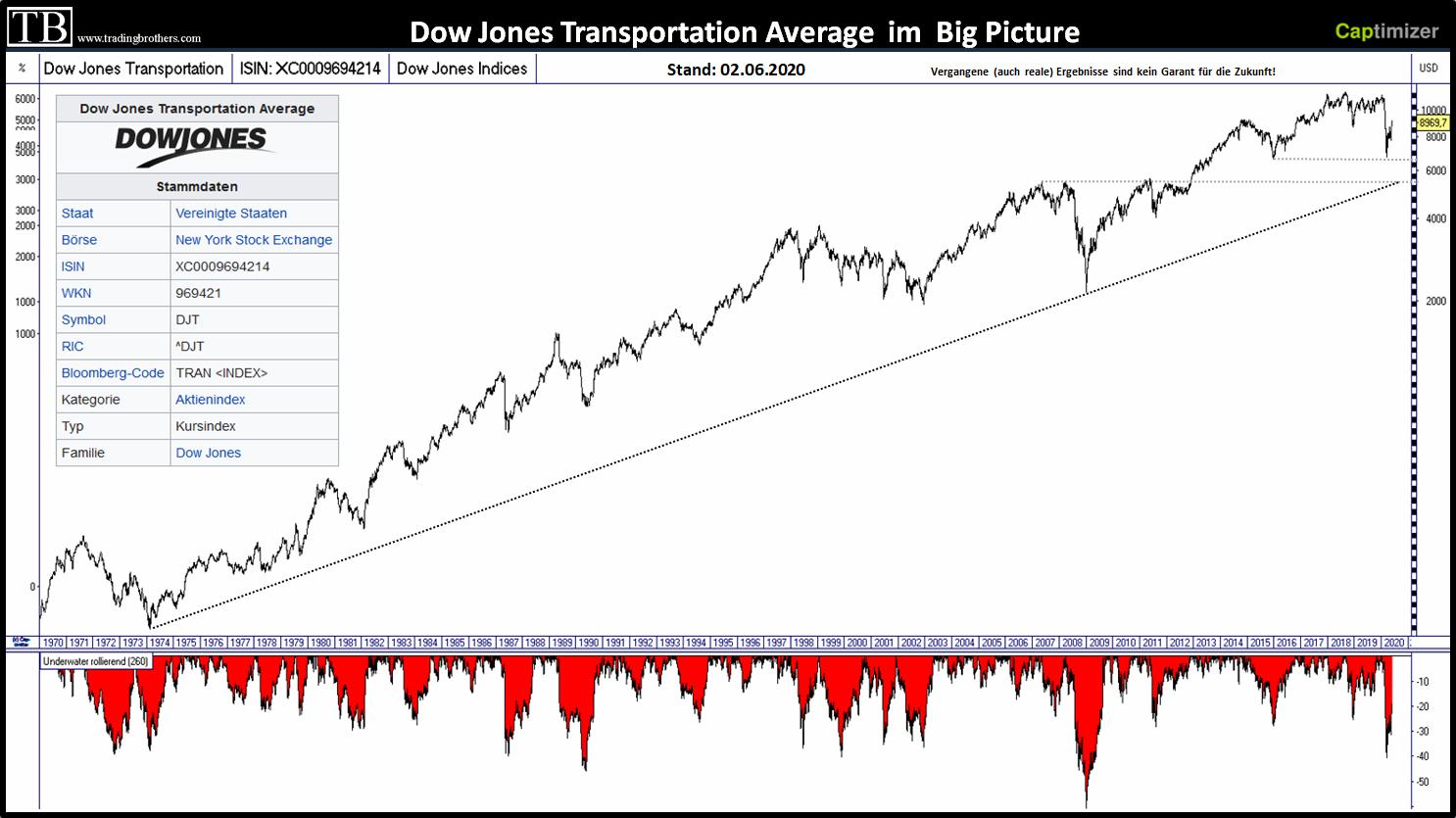Dow Jones Transportation im Big Picture