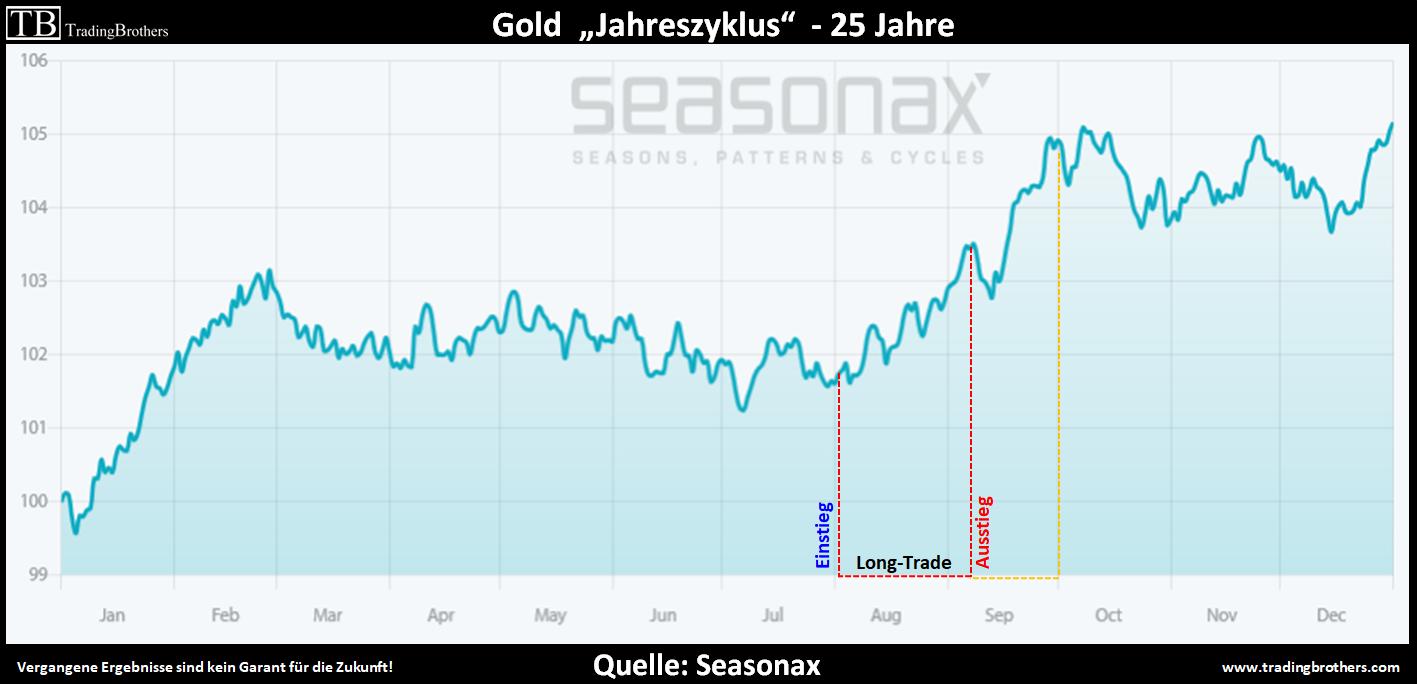 Gold Jahreszyklus