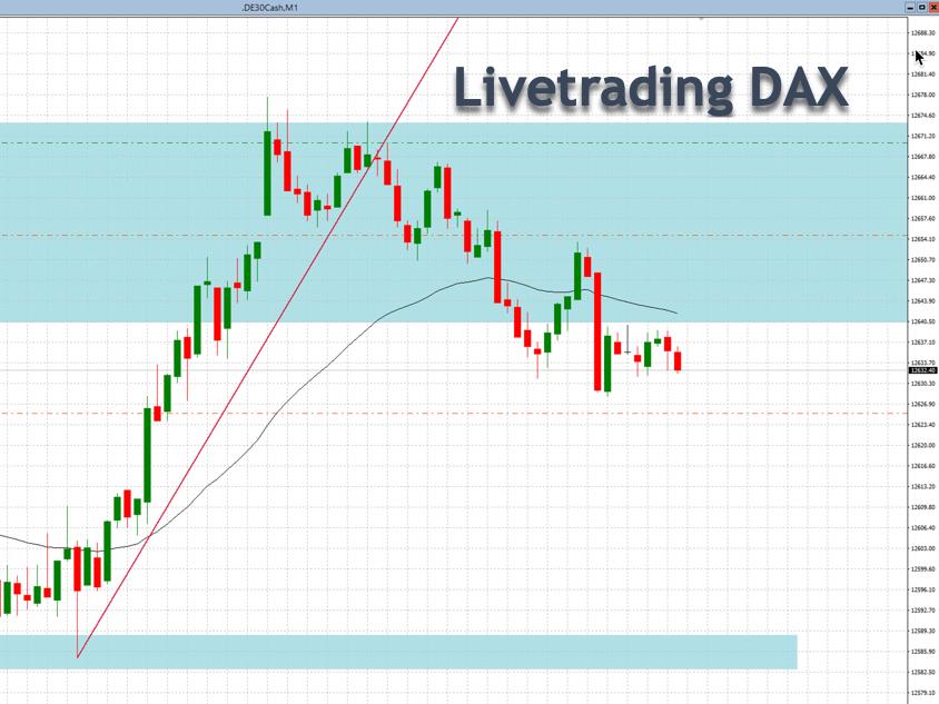DAX-Livetrading immer wieder spannend