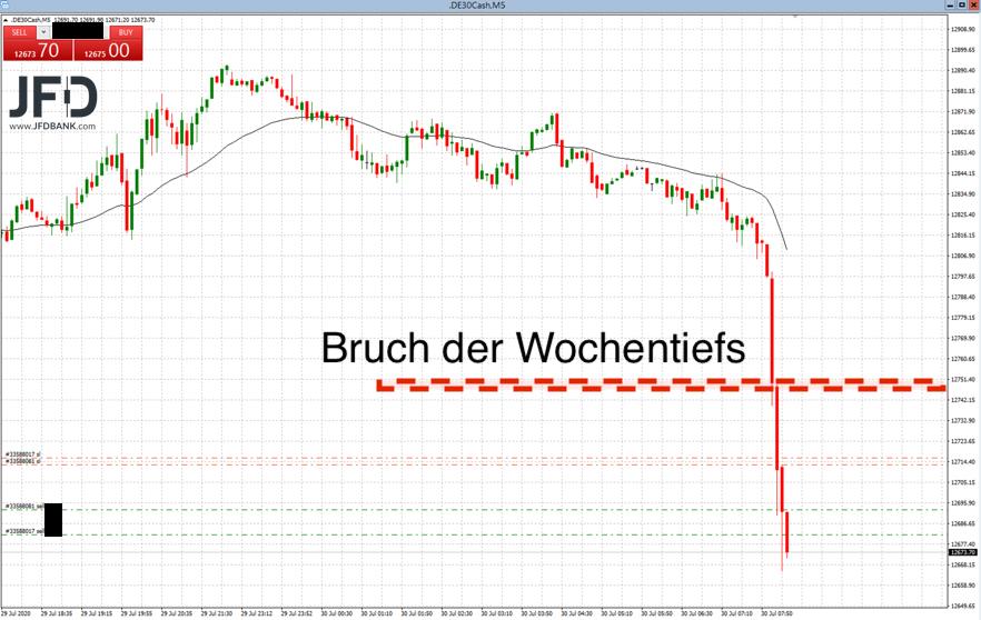 DAX-Trading bei Bruch der Wochentiefs