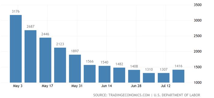 Blick auf US-Arbeitsmarkt: Neue Erstanträge pro Kalenderwoche
