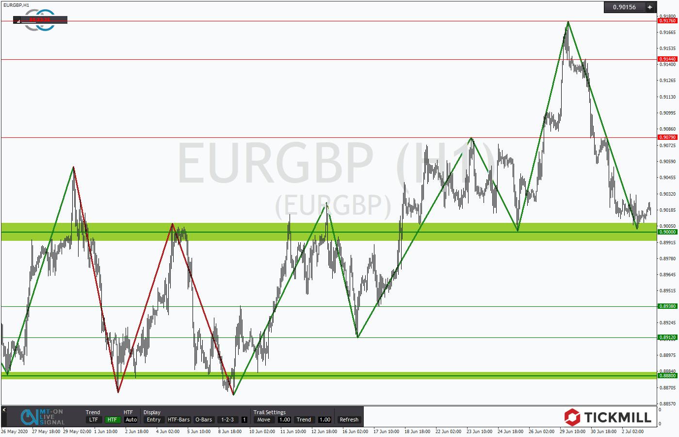Tickmill-Analyse: EURGBP am Ausbruchslevel