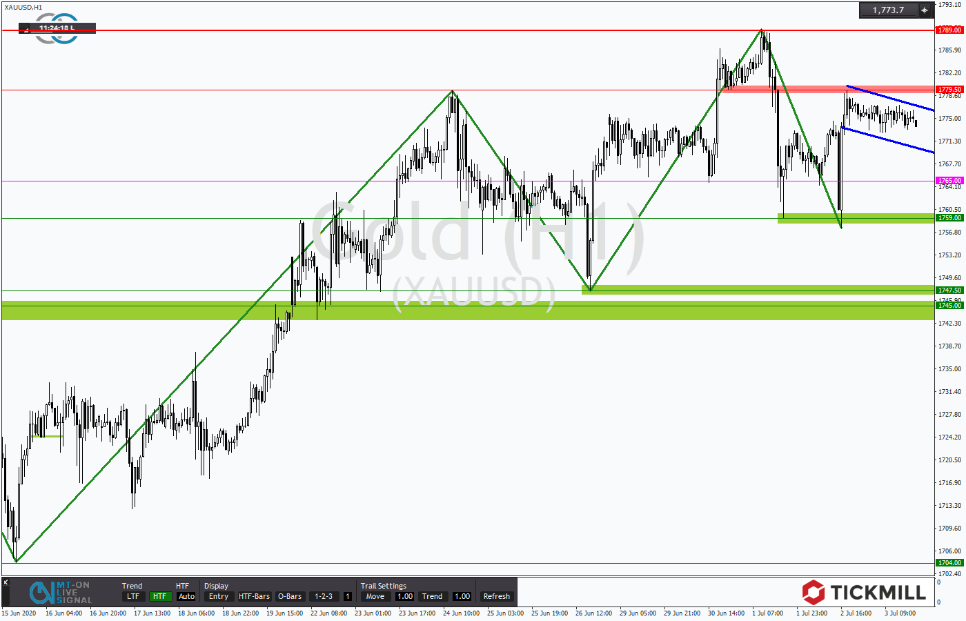 Tickmill-Analyse: Bullenflagge bei Gold