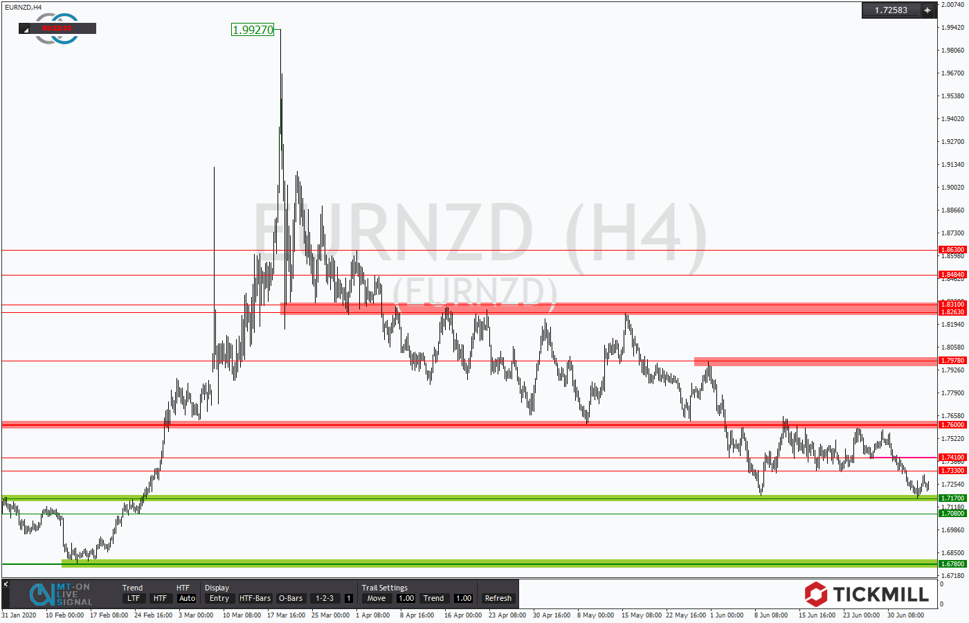 Tickmill-Analyse: EURNZD am Support