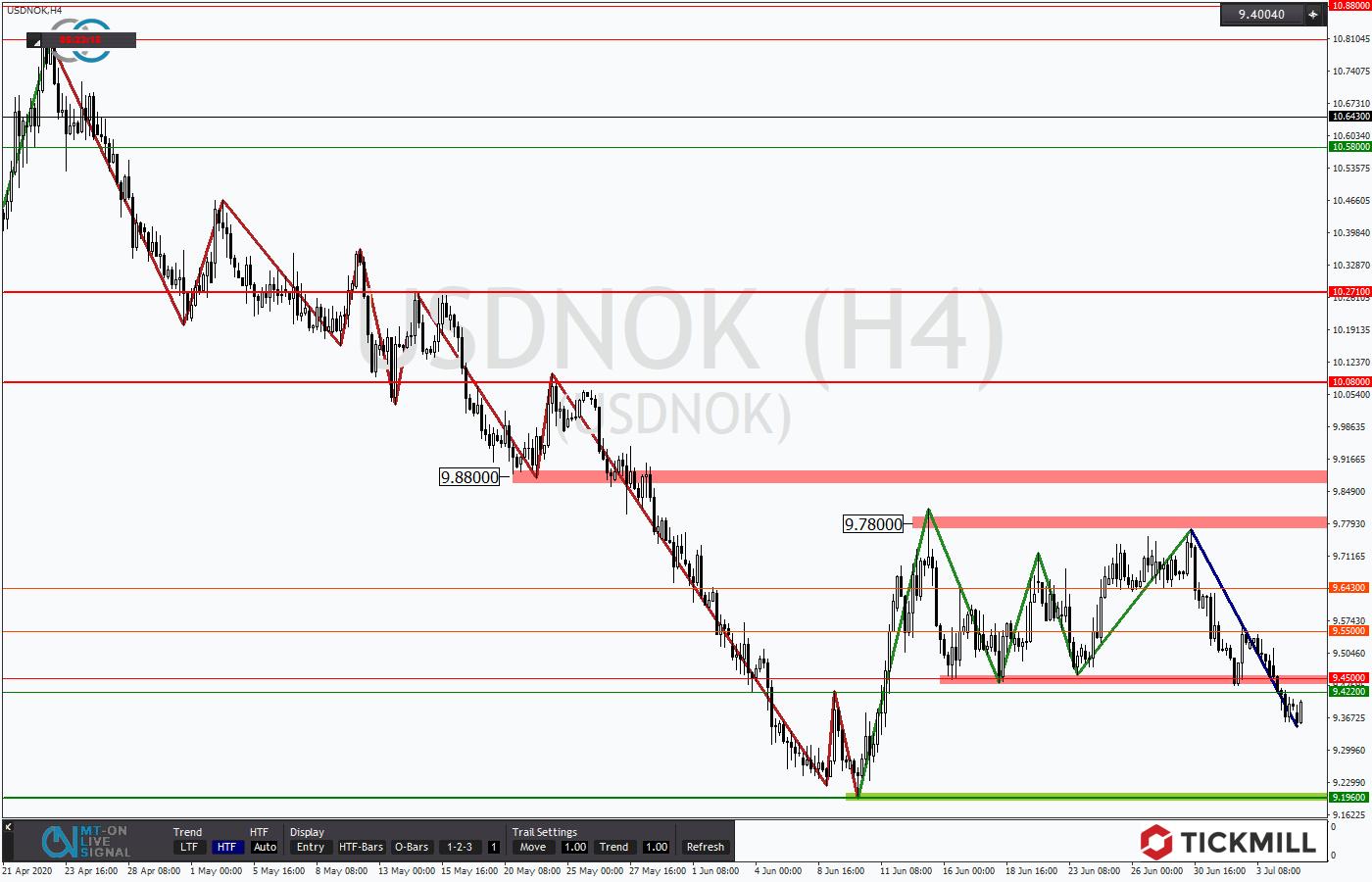 Tickmill-Analyse: USDNOK mit Rangeausbruch