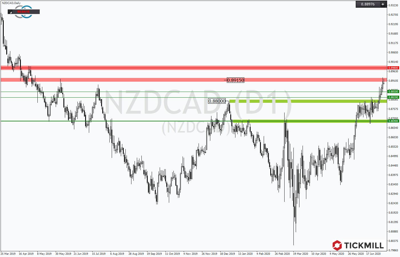 Tickmill-Analyse: Rangeausbruch beim NZDCAD
