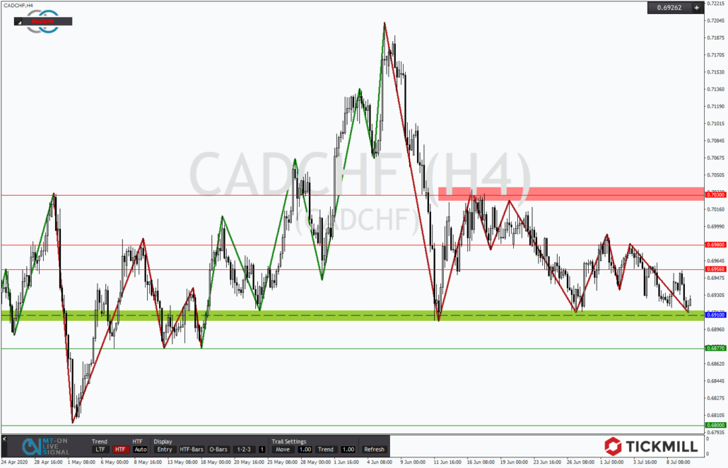 Tickmill-Analyse: CADCHF in Tradingrange
