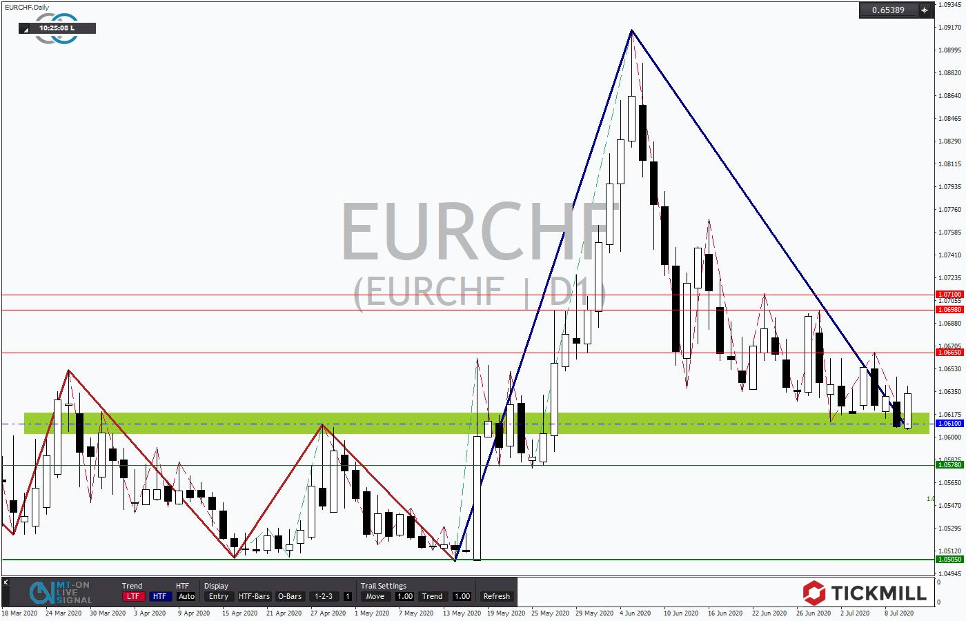 Tickmill-Analyse: EURCHF an Unterstützung