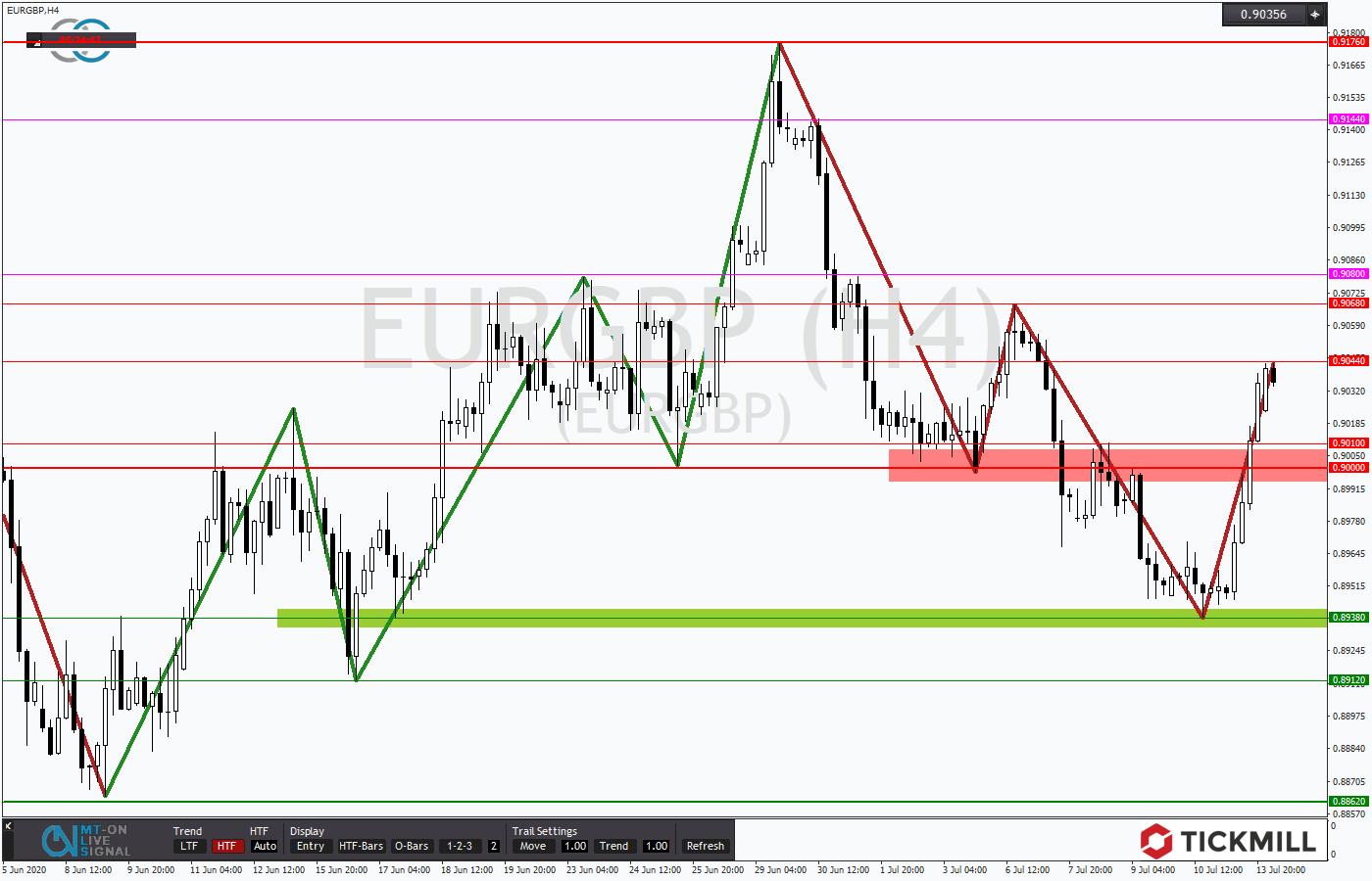 Tickmill-Analyse: EURGBP in korrektiver Phase