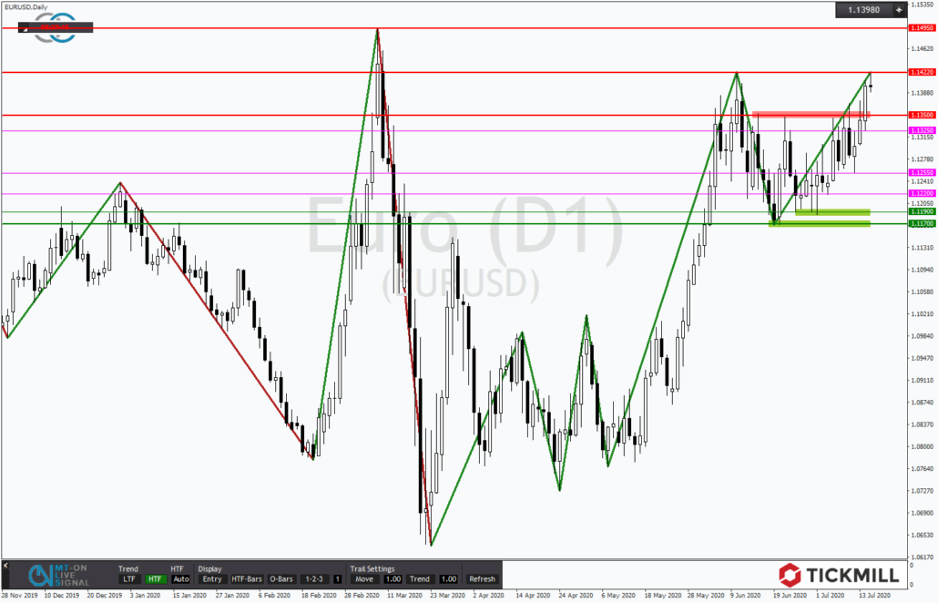 Tickmill-Analyse: EURUSD am Trendhoch