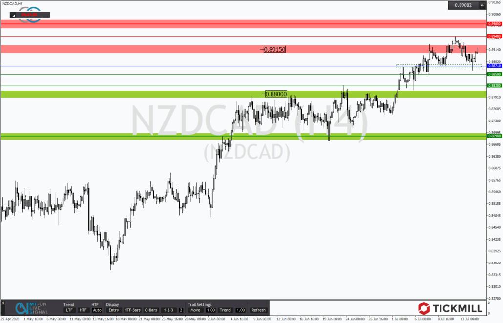 Tickmill-Analyse: NZDCAD am Widerstand