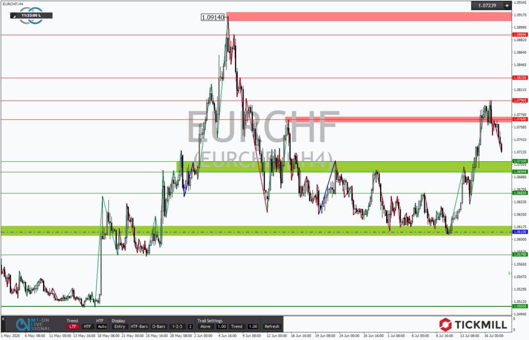 Tickmill-Analyse: EURCHF am Widerstand