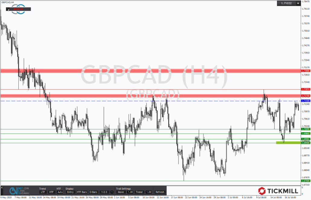 Tickmill-Analyse: GBPCAD am Widerstand