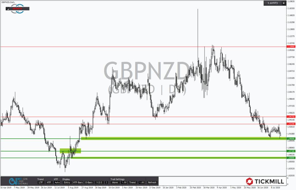 Tickmill-Analyse: GBPNZD an Unterstützung