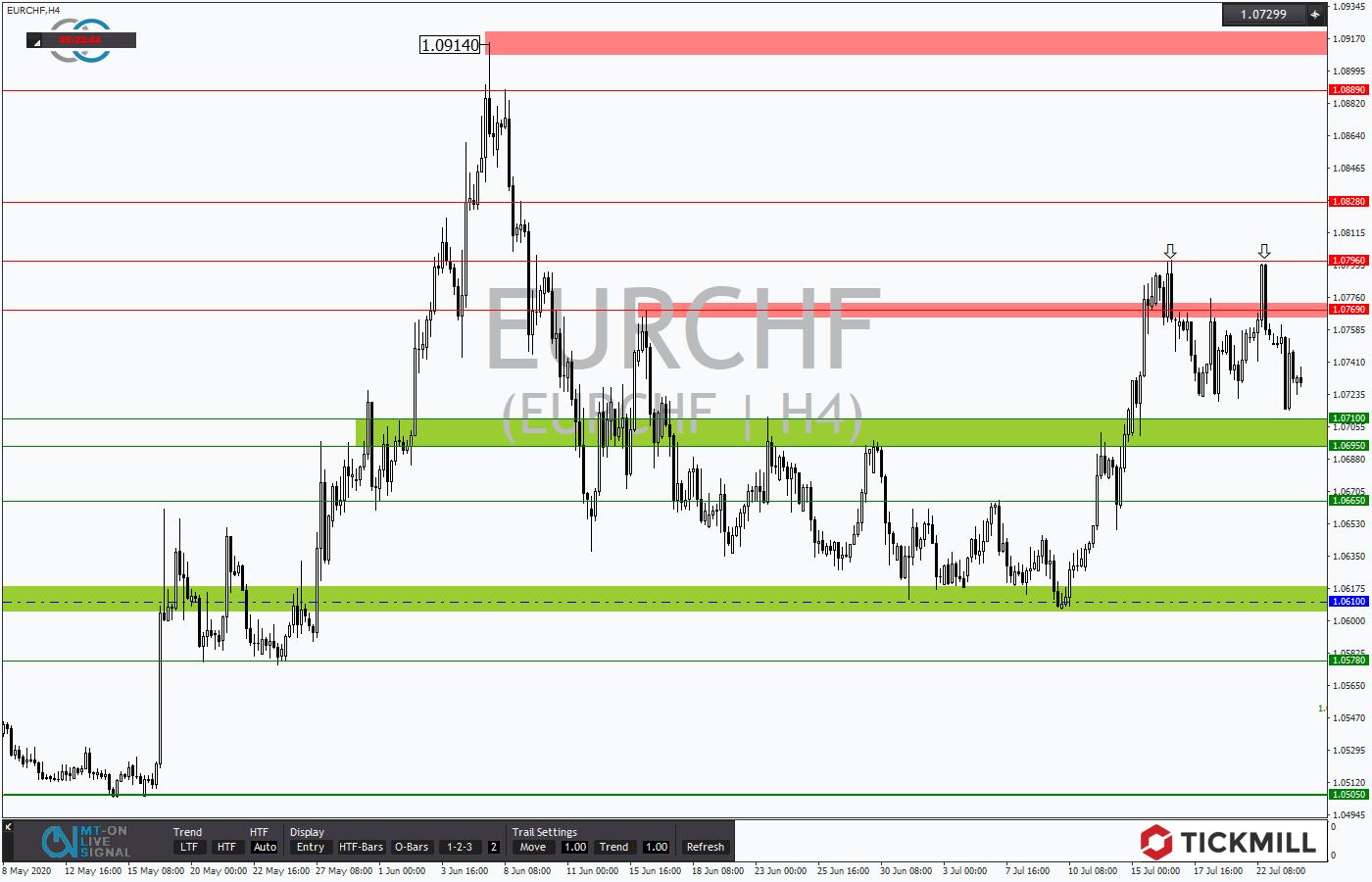 Tickmill-Analyse: EURCHF zeigt Doppeltop