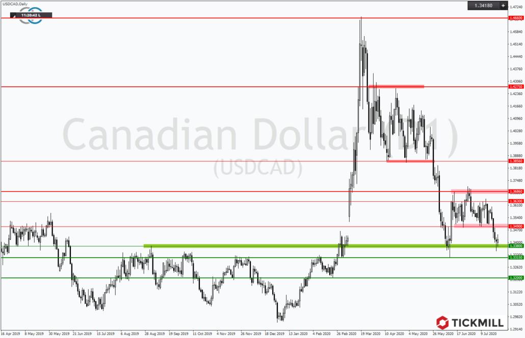 Tickmill-Analyse: USDCAD mit Abgaben