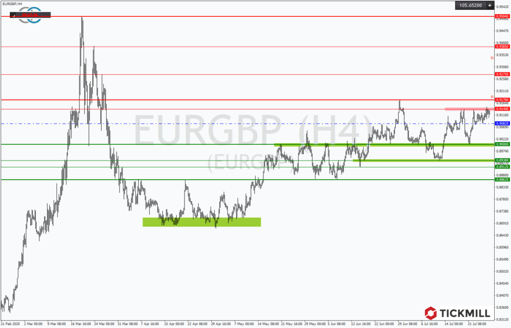 Tickmill-Analyse: EURGBP mit steigenden Kursen