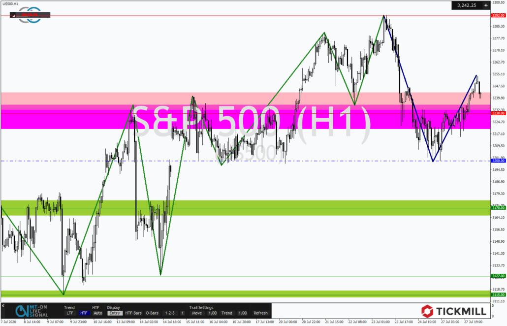 Tickmill-Analyse: S&P500 im Stundenchart
