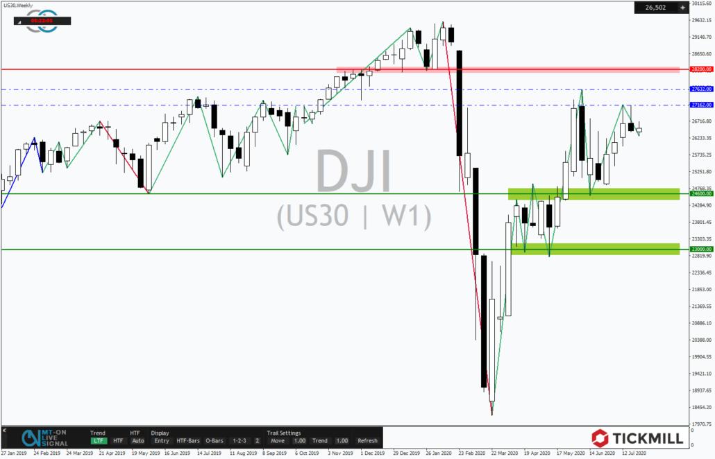Tickmill-Analyse: Dow 30 im Wochenchart