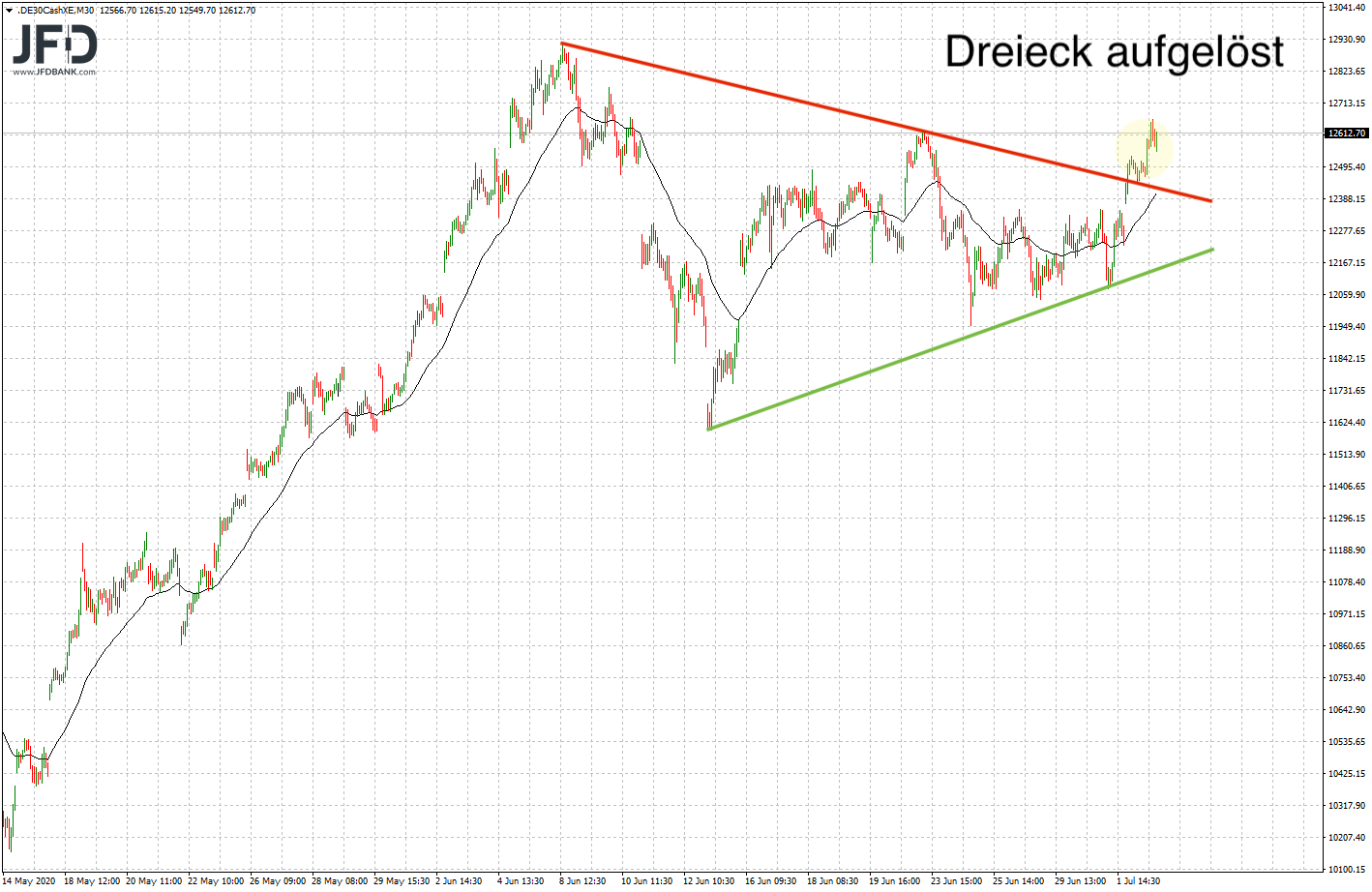 Dreieck im DAX aufgelöst