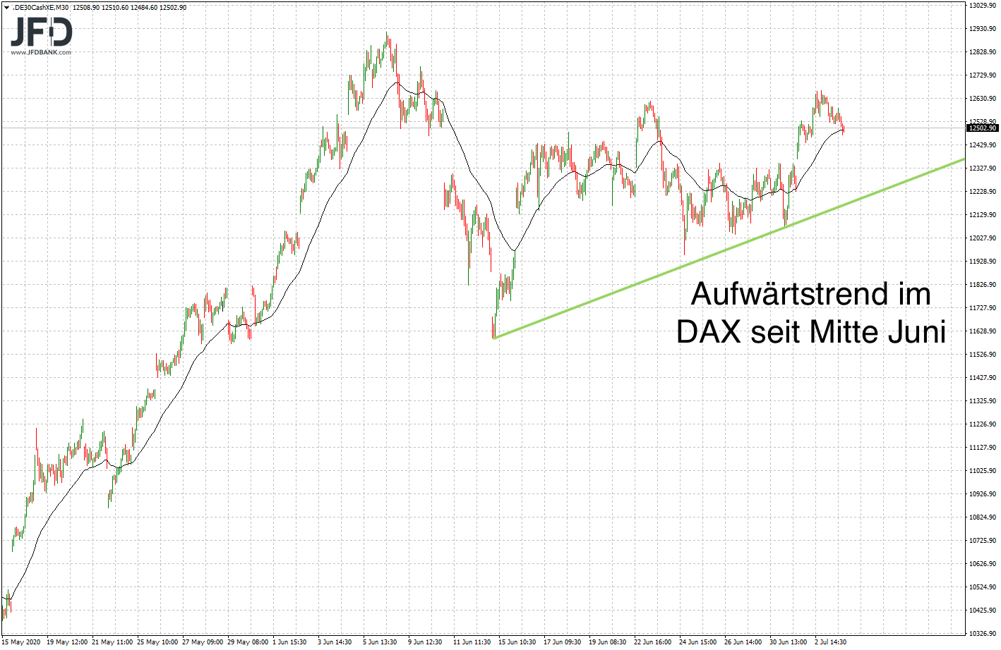 DAX-Aufwärtstrend ab Mitte Juni