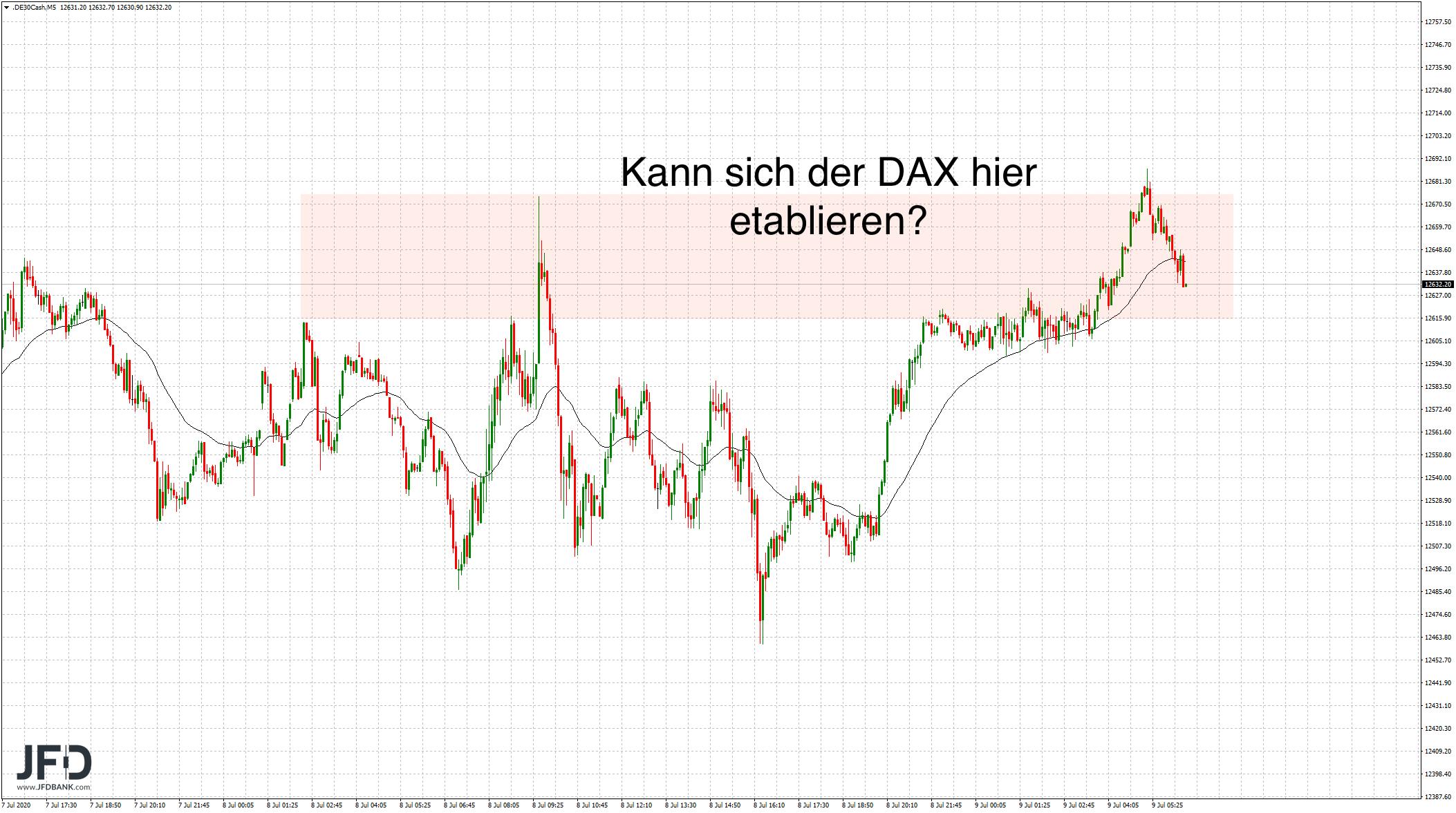 DAX-Widerstandszone für Donnerstag