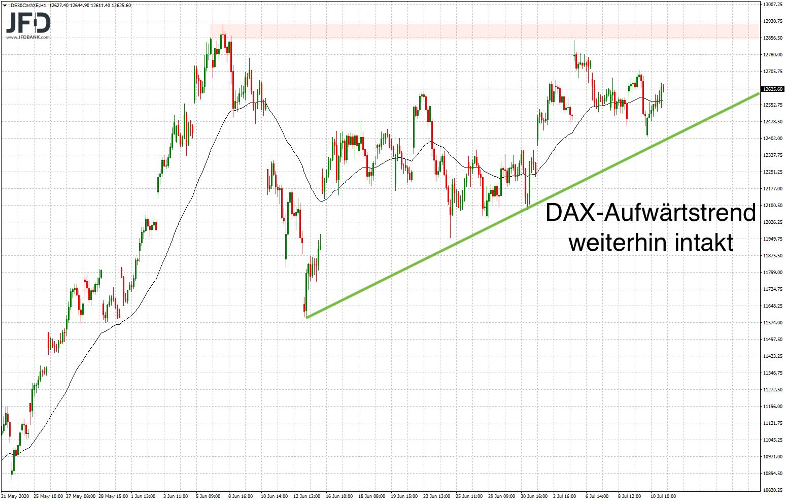 DAX-Aufwärtstrend weiter gegeben