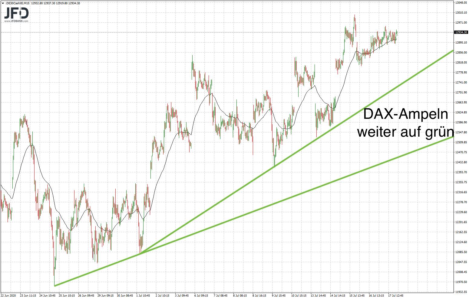 Mittelfristige DAX-Trendlinien