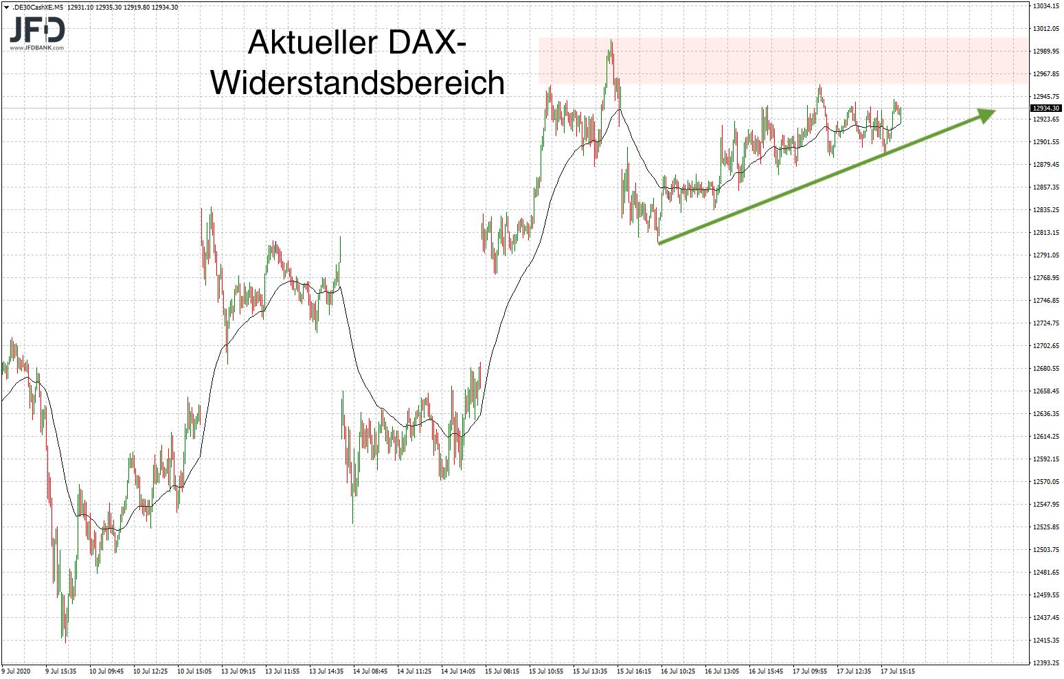 DAX-Anlauf zur Widerstandszone