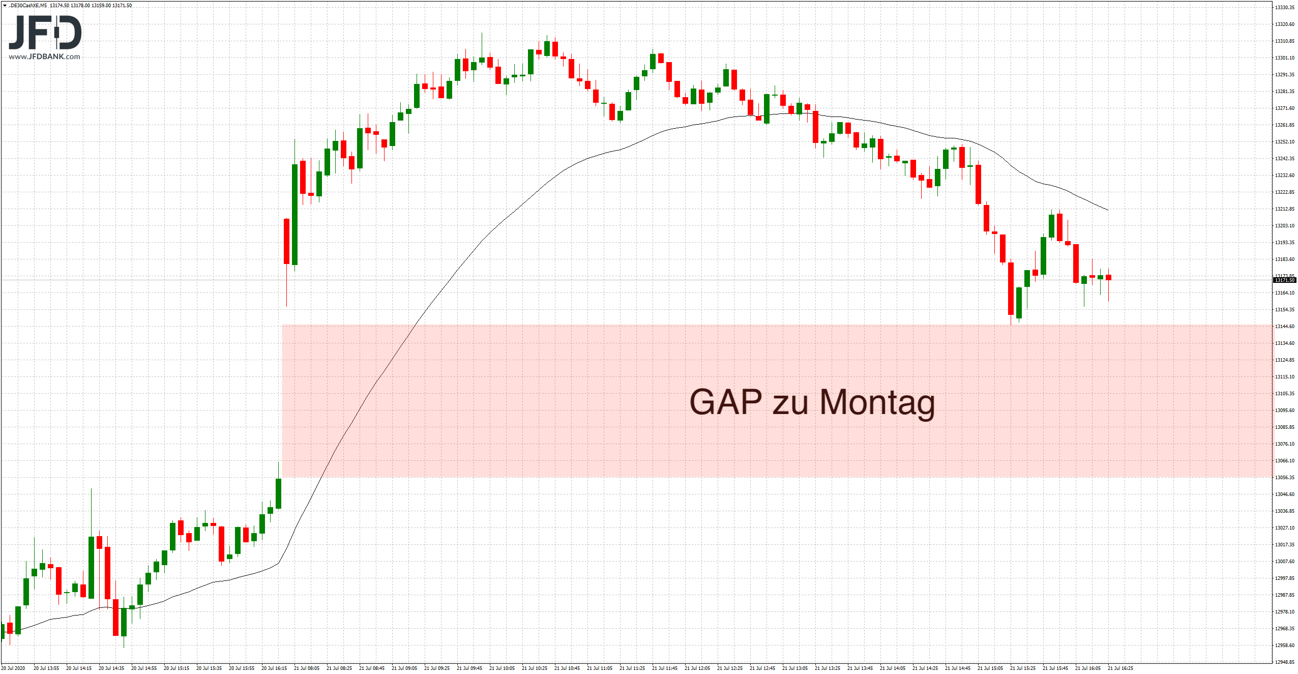 DAX-GAP am Vortag