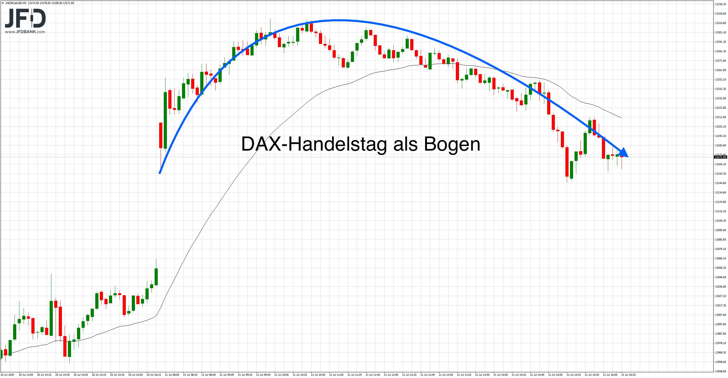 DAX-Verlauf am Dienstag