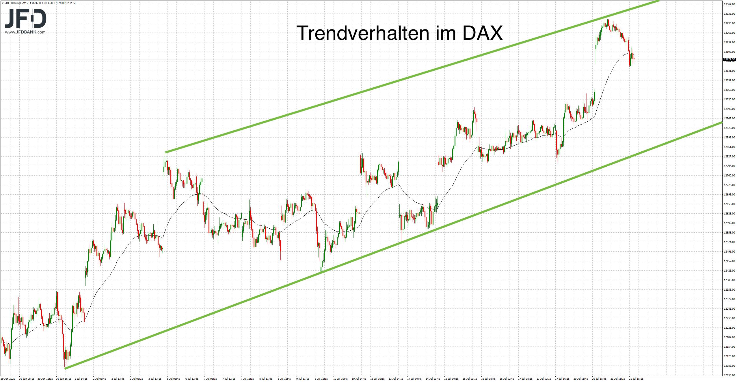 DAX-Trend am Dienstag fortgesetzt