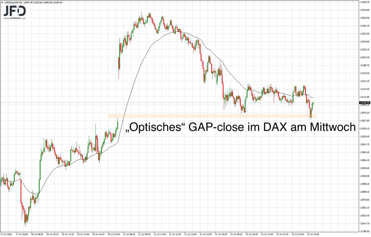 Optisches Schließen der Kurslücke im DAX