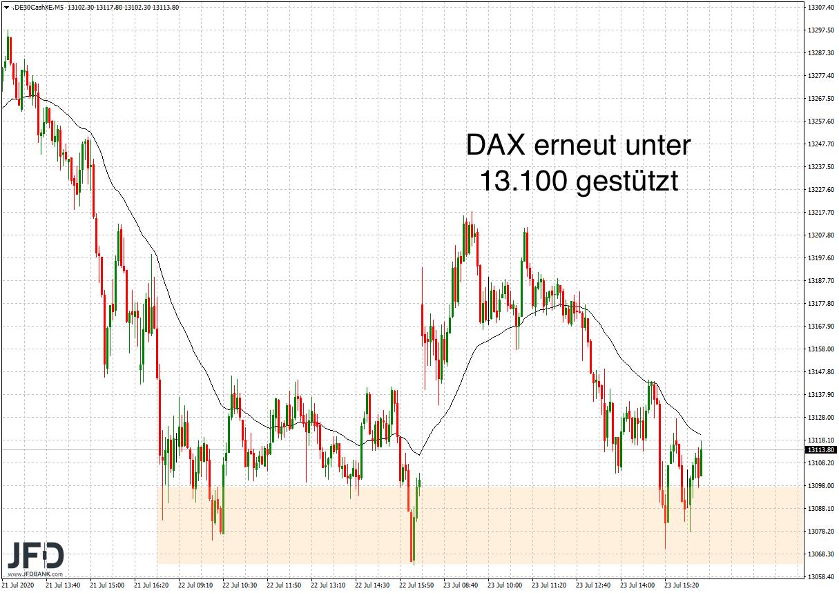 DAX-Unterstützung der Vortage