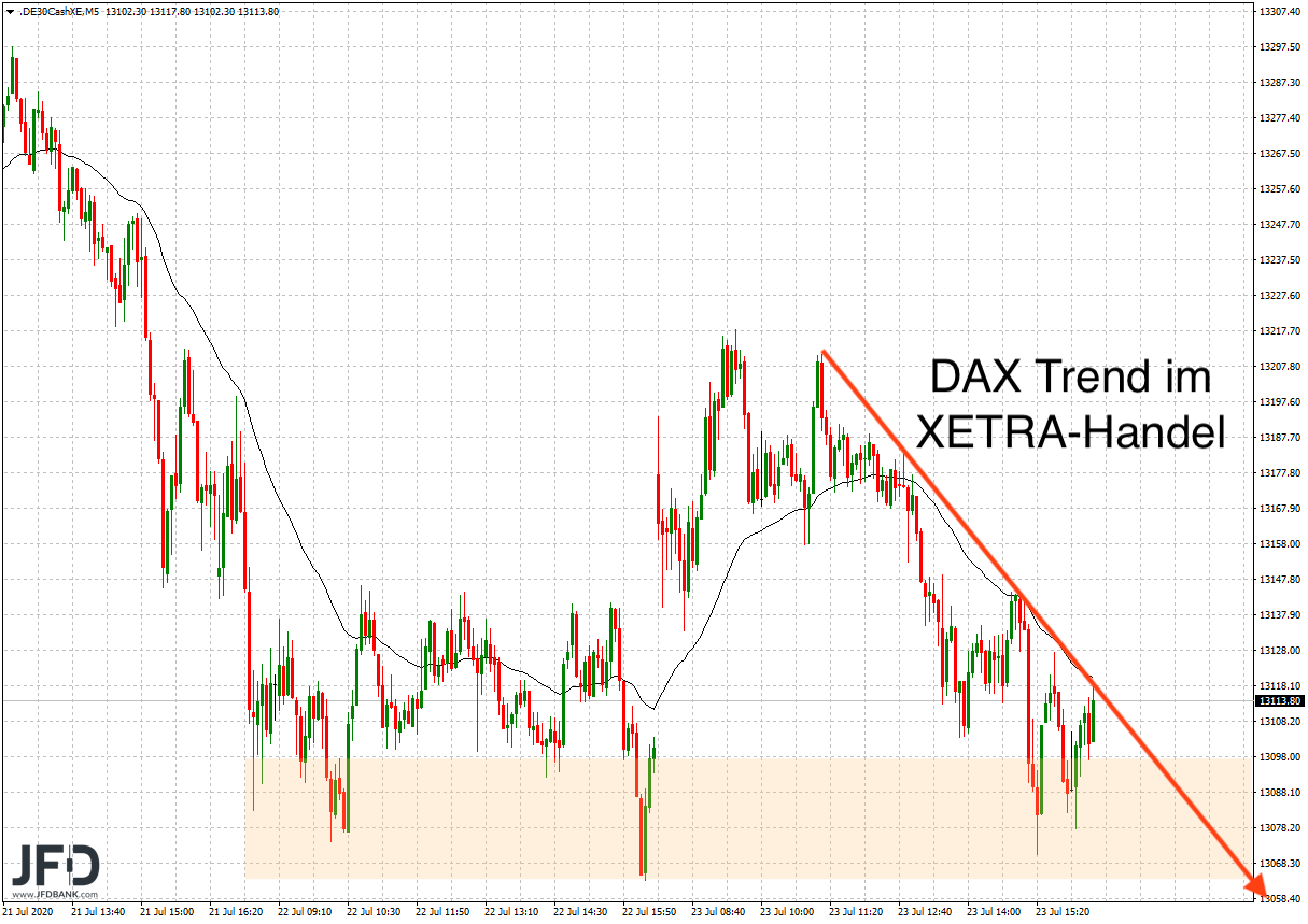 DAX-Trend am Donnerstag