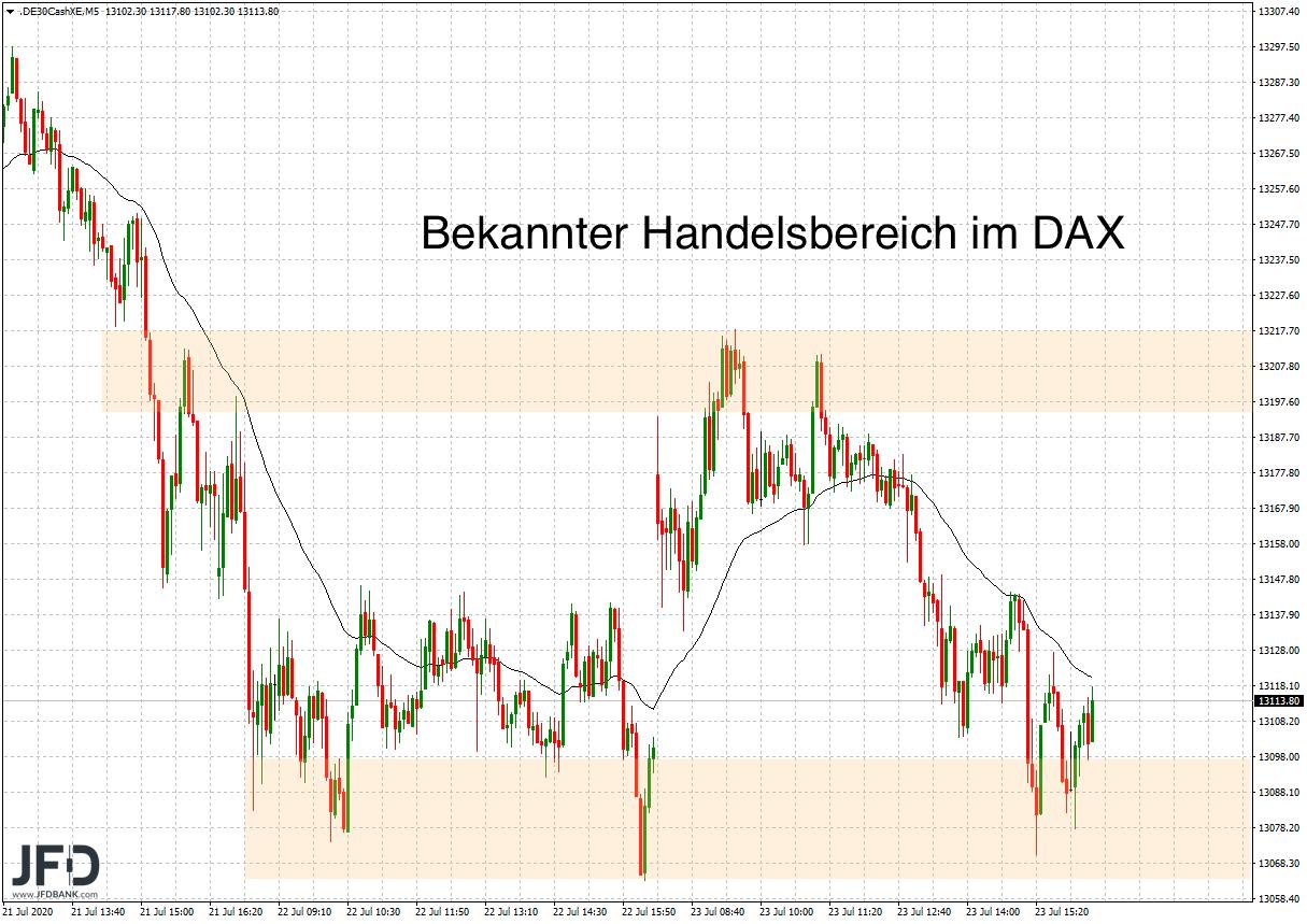 Handelszone im DAX zur Wochenmitte