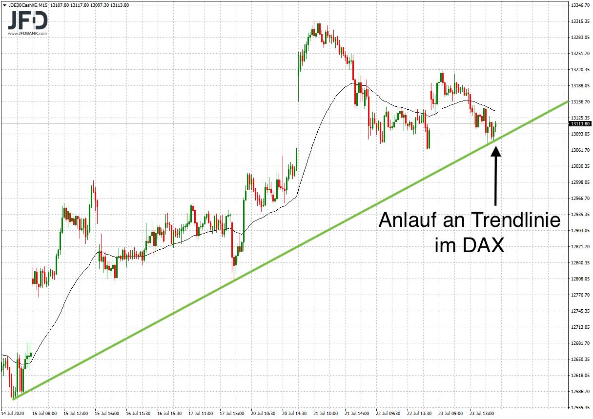 Trendlinie im DAX in Gefahr