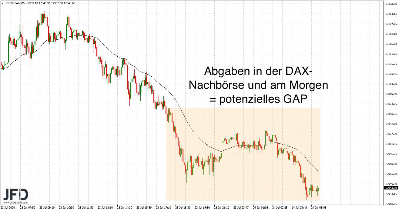 DAX-GAP droht