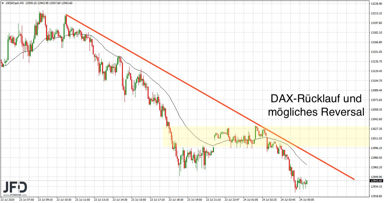 Rücklaufpotenzial im DAX