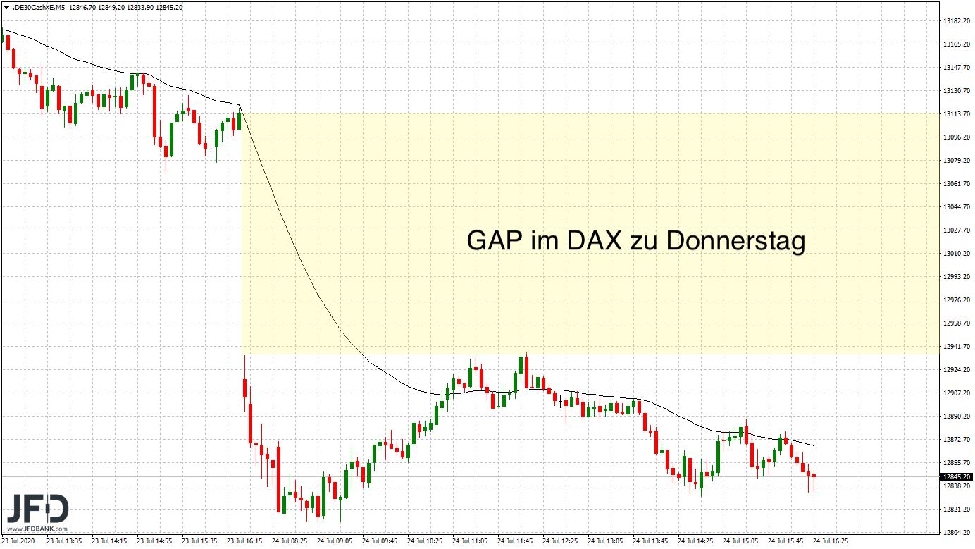 GAP-Kante im DAX zu Donnerstag