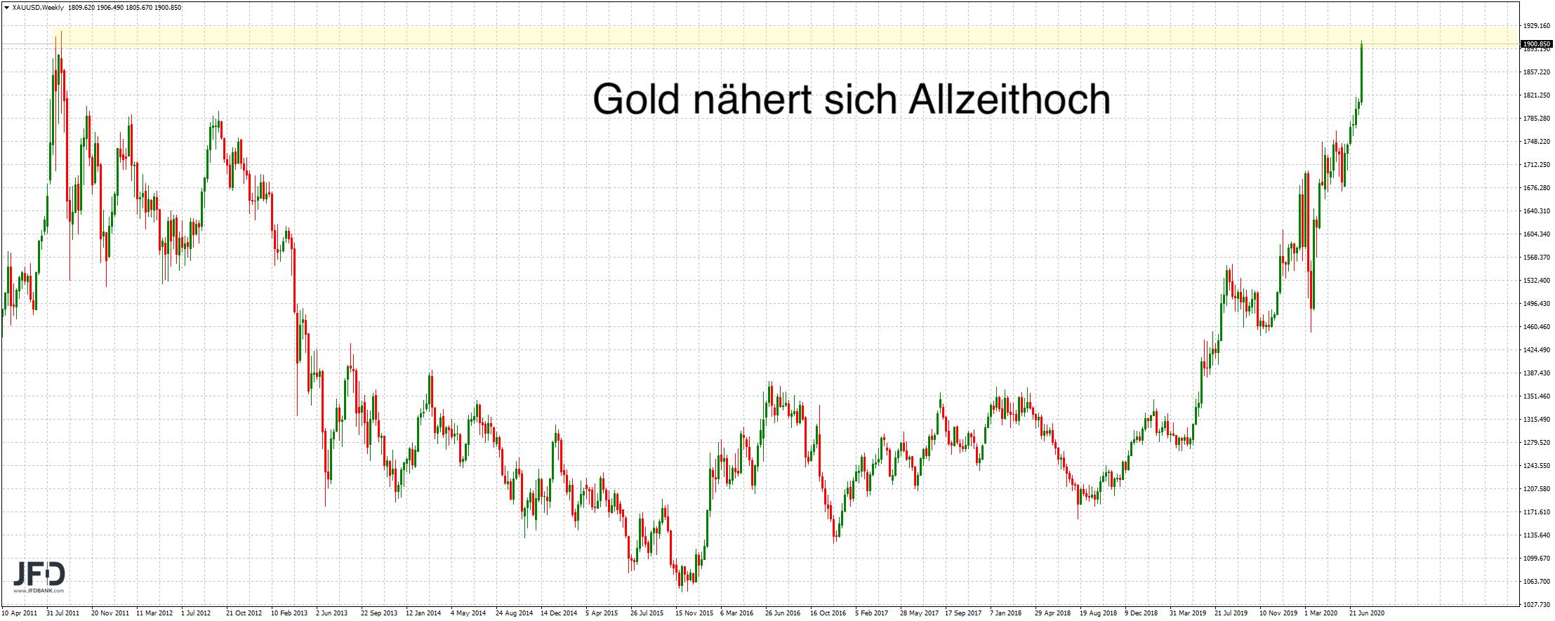 Goldpreis nahe den Allzeithochs von 2011
