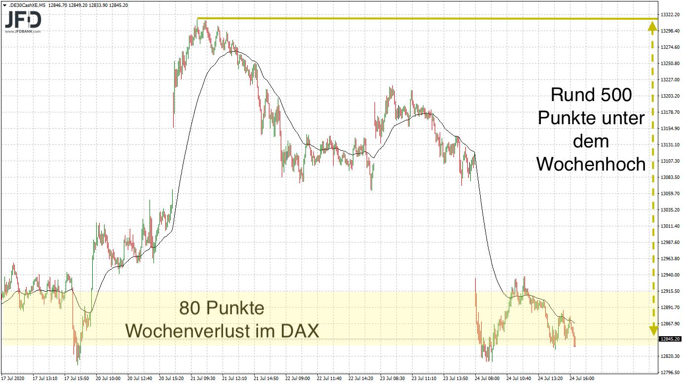 DAX-Eckdaten im Wochenverlauf