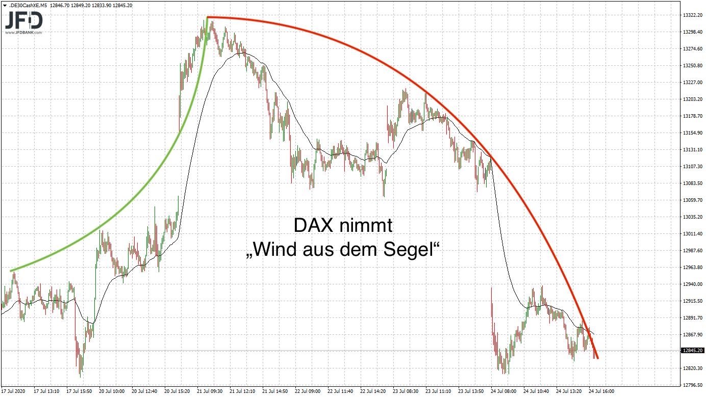 DAX-Bewegung im Wochenverlauf