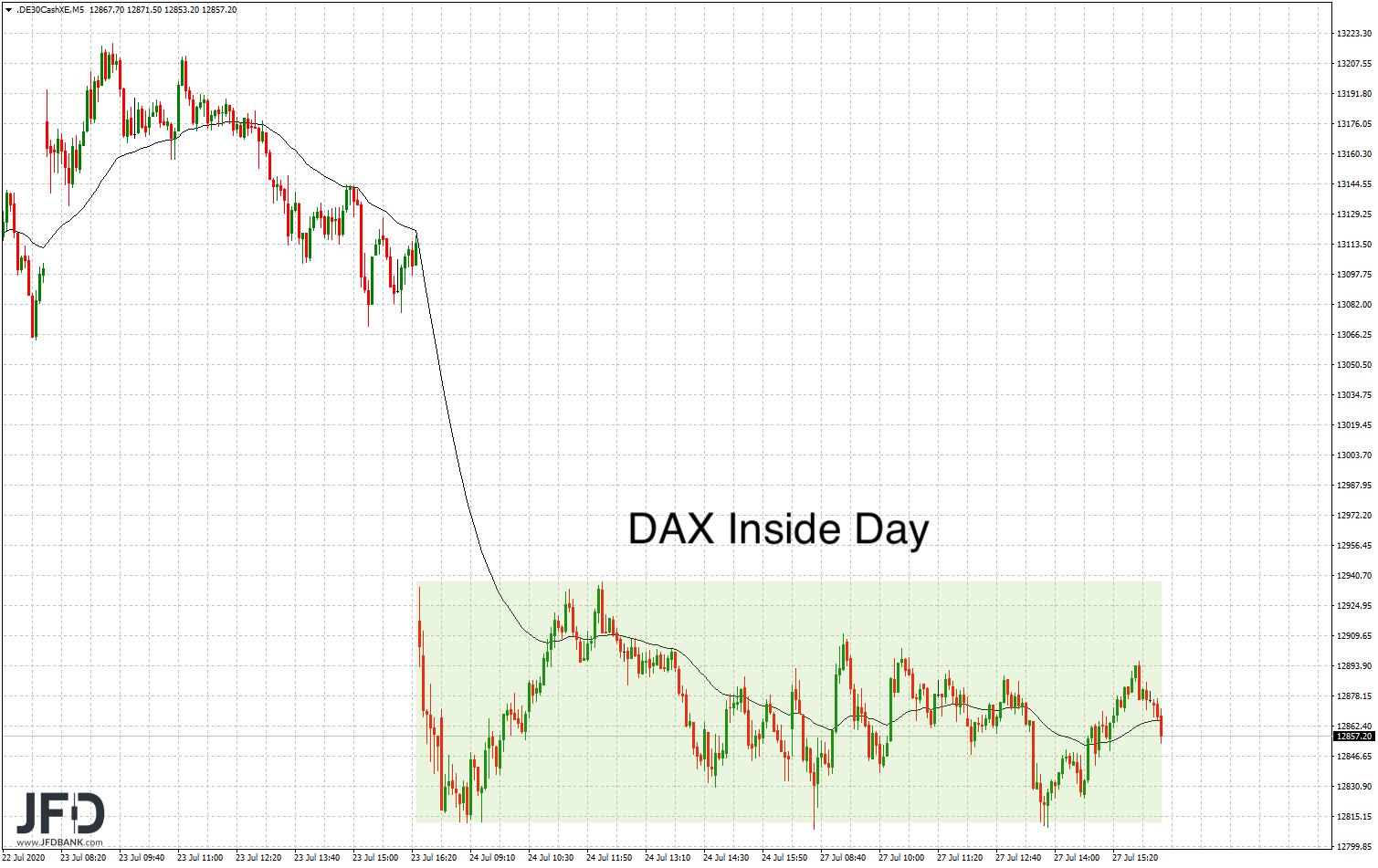 DAX hat Inside-Day vollzogen
