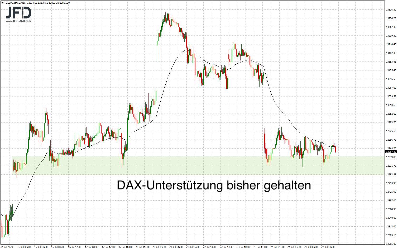 DAX-Unterstützung