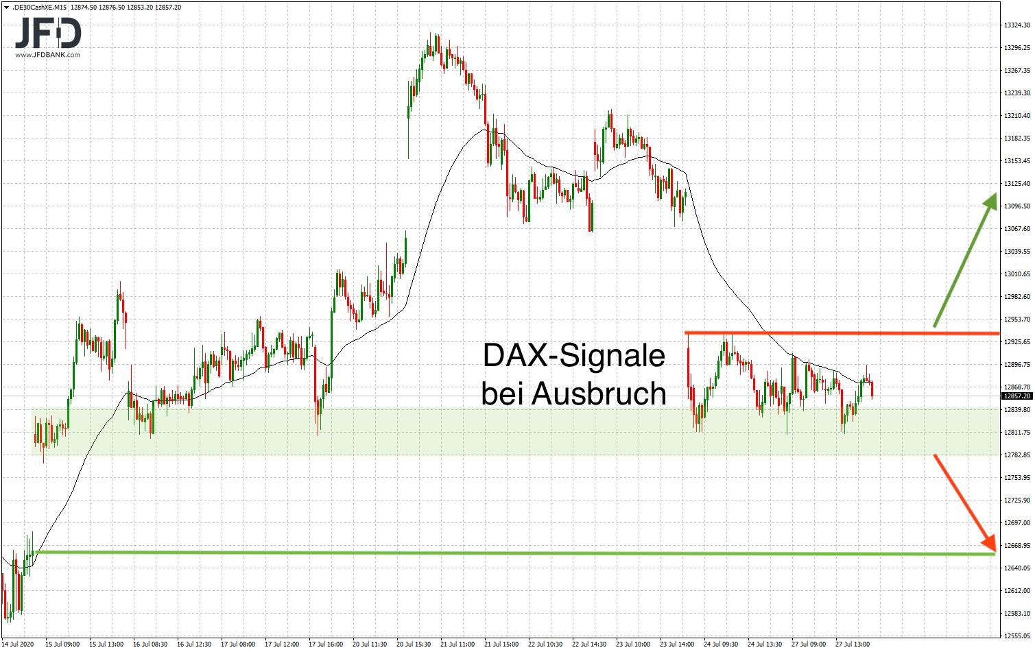 DAX-GAPs begrenzen den Index