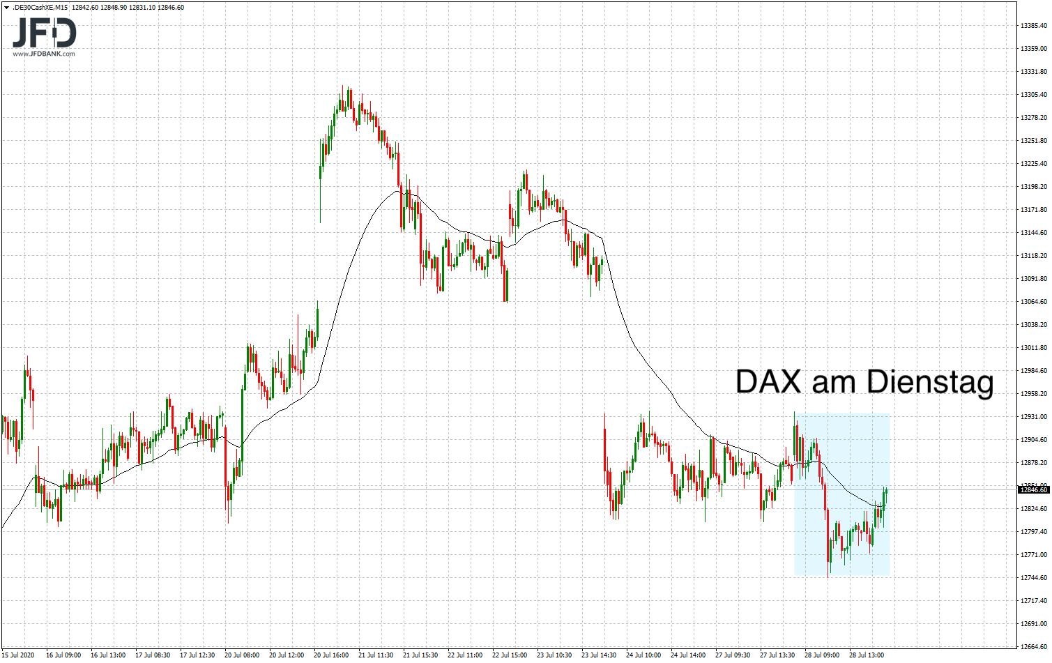 DAX-Entwicklung am Dienstag